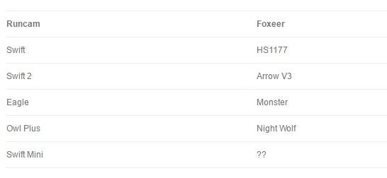 Comparativo entre os modelos de câmeras FPV da RunCam e da Foxeer